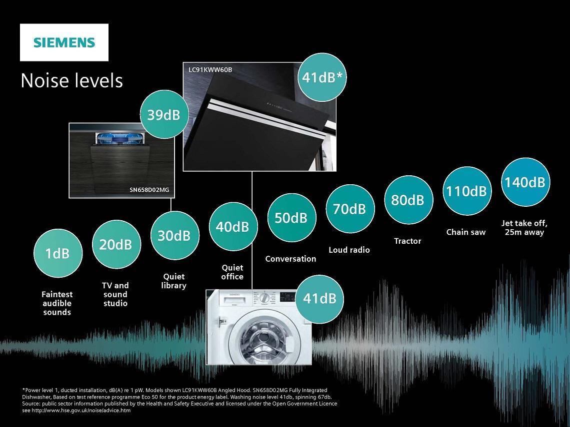 Blog Appliance Noise Levels